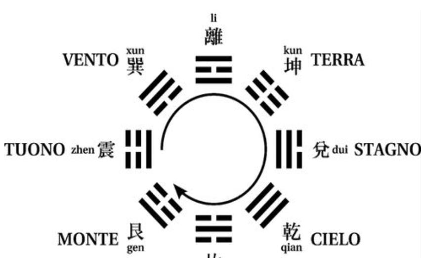 Trigrammi di Fu Xi